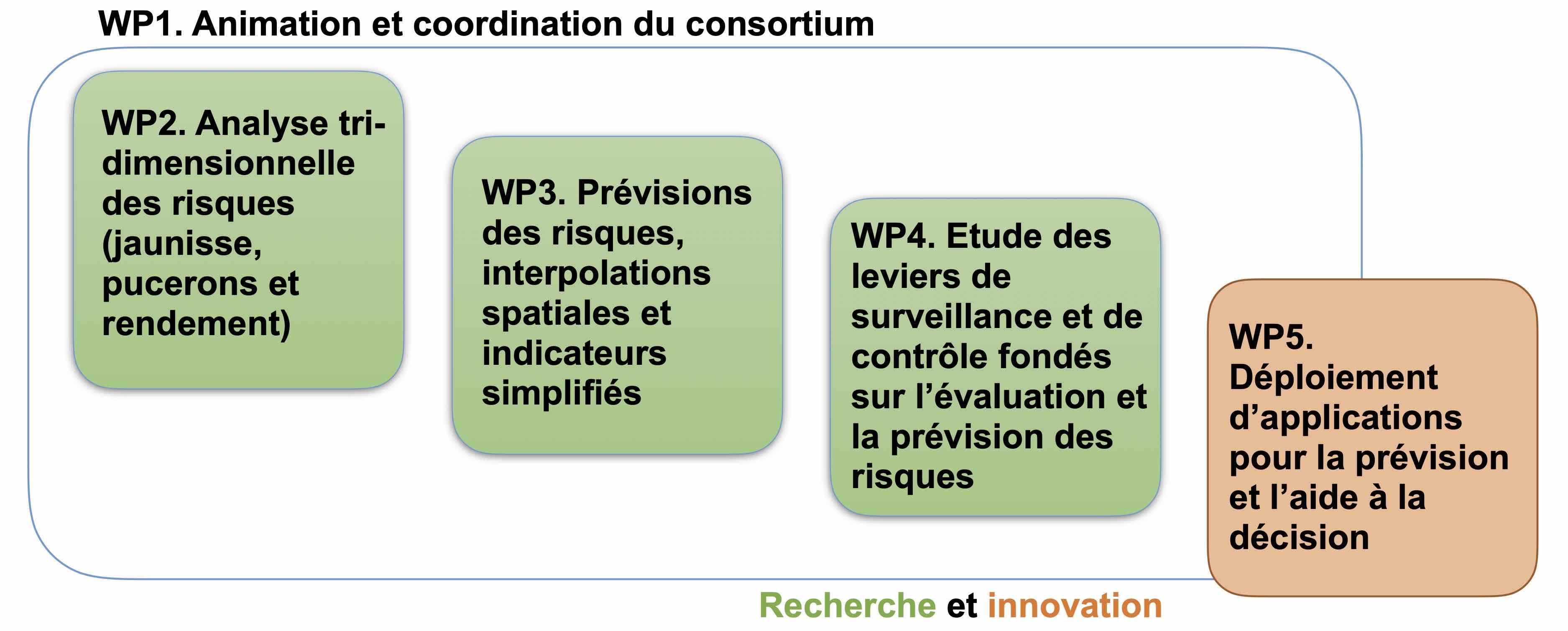 Schéma des WP de SEPIM